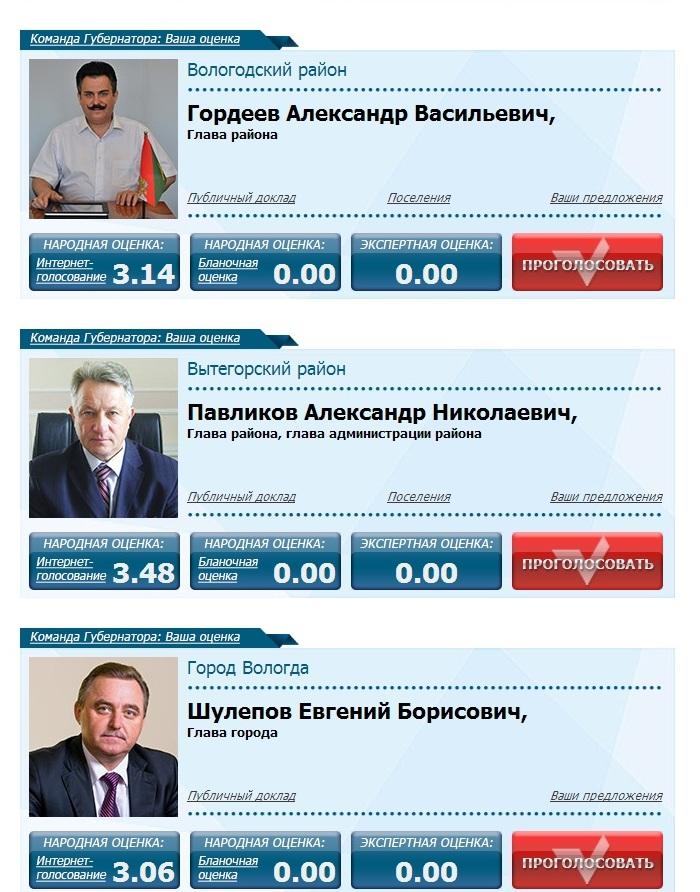 Команда губернатора ваша оценка. Деятельность Глав муниципальных образований. Шулепов и Гордеев