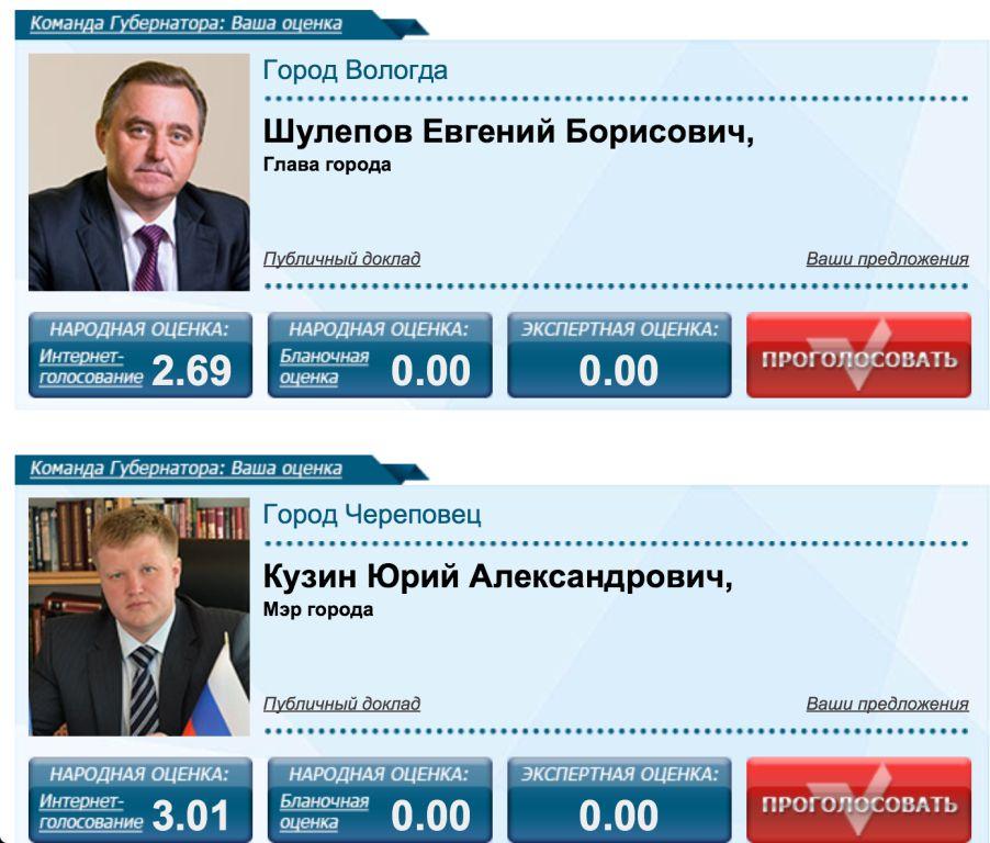оценки Шулепов и Кузин 27.02.2014 утром