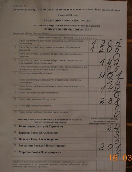 выборы 16 марта 2014 года в Сокольском районе Вологодской области итог по УИК 628