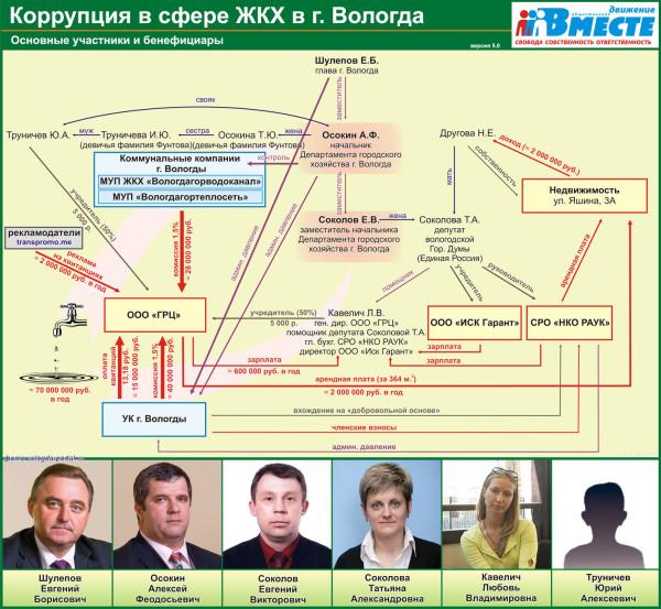 ГРЦ. Осокин и Шулепов