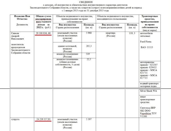 Сивков Андрей Николаевич декларация о доходах