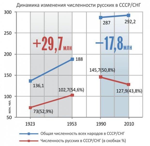 статистика русских