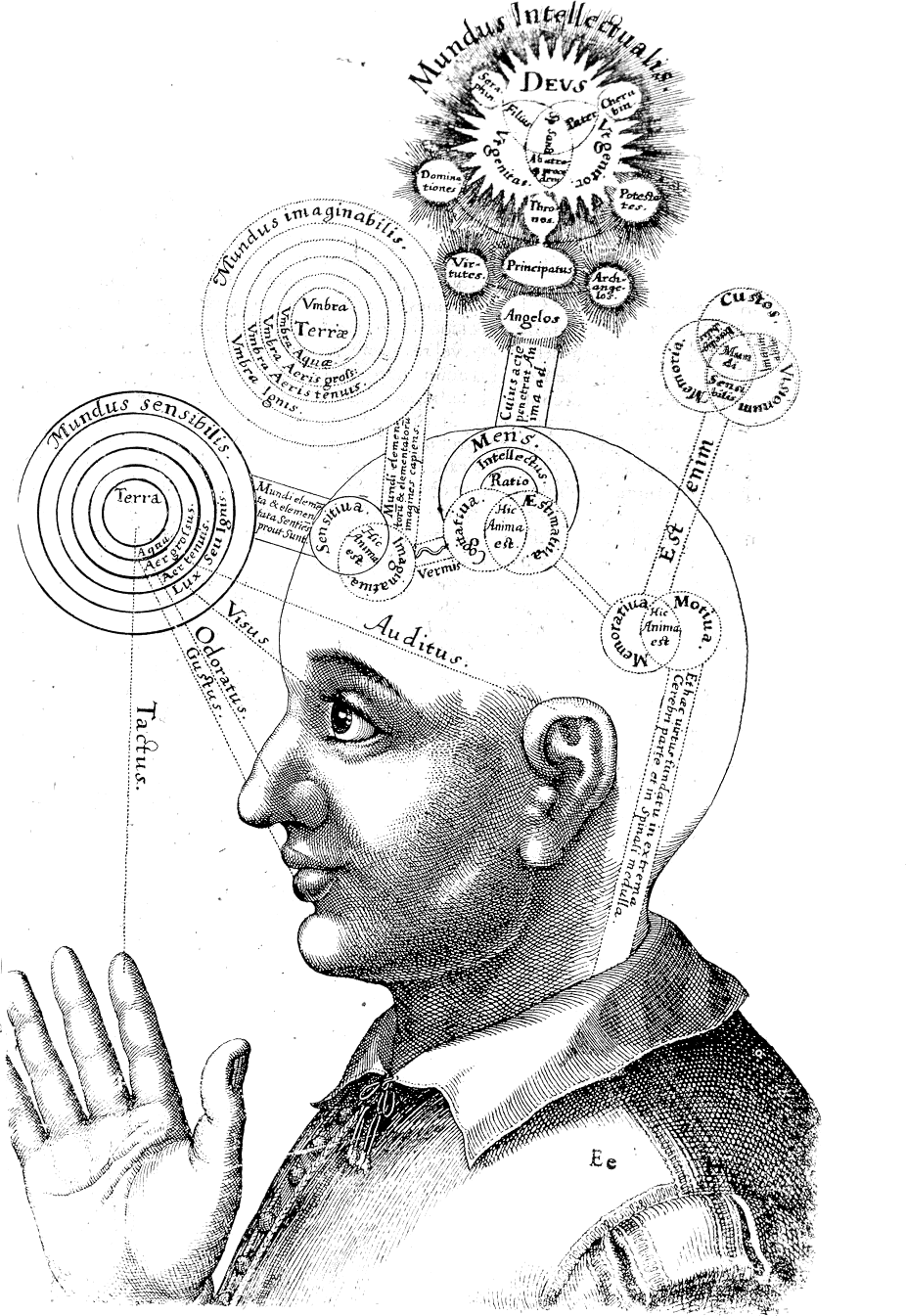 https://upload.wikimedia.org/wikipedia/commons/0/0c/RobertFuddBewusstsein17Jh.png