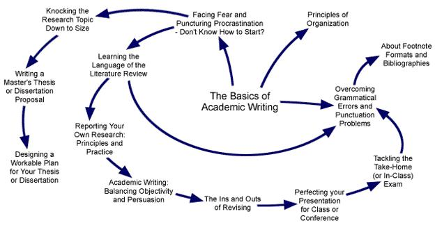 Topics For Academic Essays