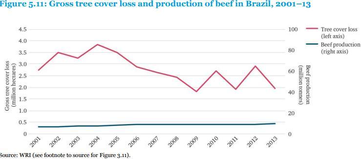 Вырубка леса (кр.) и производство говядины (зел.) в Бразилии