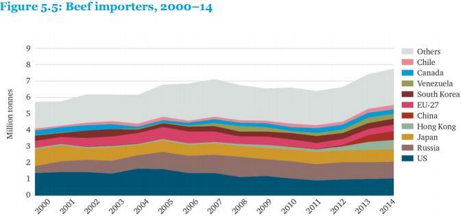 Крупнейшими импортерами говядины являются США, Россия и Япония