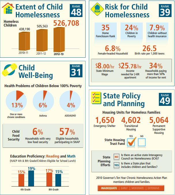 Детская бездомность в Калифорнии