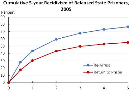 Аресты и повторное заключение (тюрьмы штатов) в течении 5 лет после освобождения