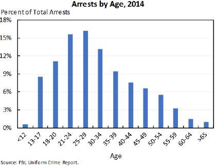 Аресты полицией по возрастам