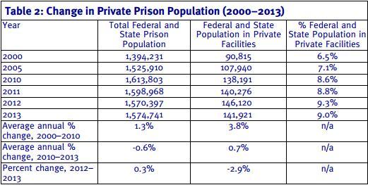 Количество заключённых в частных тюрьмах США, 2000 - 2013 г. (число зеков указано без учёта СИЗО)