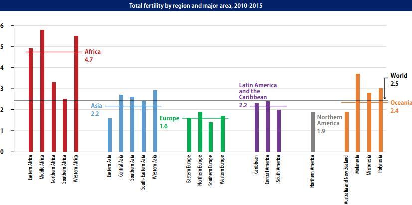 Рождаемость 2010-2015 г. по регионам