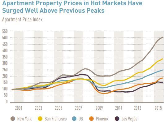 Динамика цен на аренду жилья в целом по США (голубая) и некоторых городах