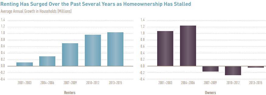Среднегодовой рост (сокращение) арендаторов и собственников жилья в США (млн)