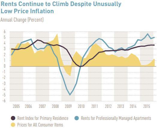 сша Динамика цен на аренду жилья и потребительские товары (желтый) в процентах