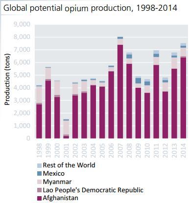 Производство опиума по странам [1]