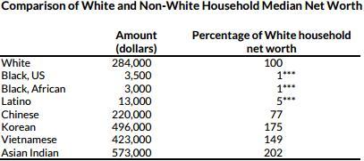 Средний размер (медиана) чистых активов белой семьи (домохозяйства) в Вашингтоне составляет $ 284 тыс., негры (афроамериканцы) - $ 3,5 тыс., латиноамериканцы - $13 тыс., китайцы - $ 220 тыс., корейцы - $ 496 тыс., вьетнамцы - $ 423 тыс., индийцы - $ 573 тыс.