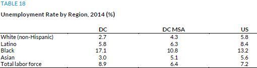 Сравнительный уровень безработицы (DC - Вашингтон, DC MSA - вашингтонская агломерация, US - США)