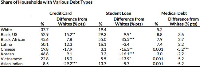 Необеспеченный долг (по кредитной карточке, образовательный, медицинский)