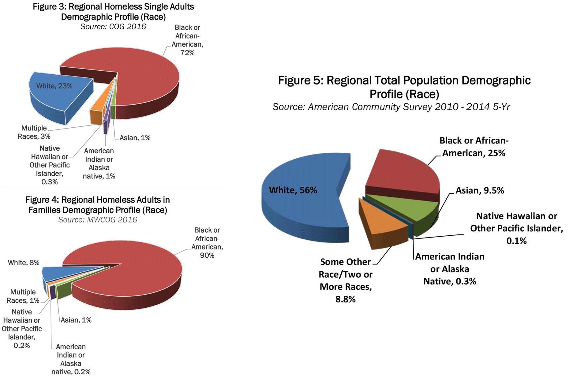 Расовый состав бомжей (№ 3 - одиночки, № 4 - семьи) и население (№5) вашингтонской агломерации (увеличить)