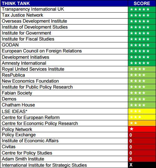Рейтинг финансовой прозрачности фабрик мысли Британии 2016