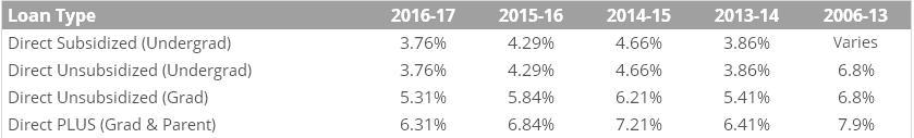 А вот процентные ставки на кредиты (по типу) которые раздаёт правительство США. Как видим, пока они падают, средняя ставка в текущем году составляет 4,79%. У частных ростовщиков образовательные кредиты ещё дороже, например у банка PNC максимальная ставка 13%.