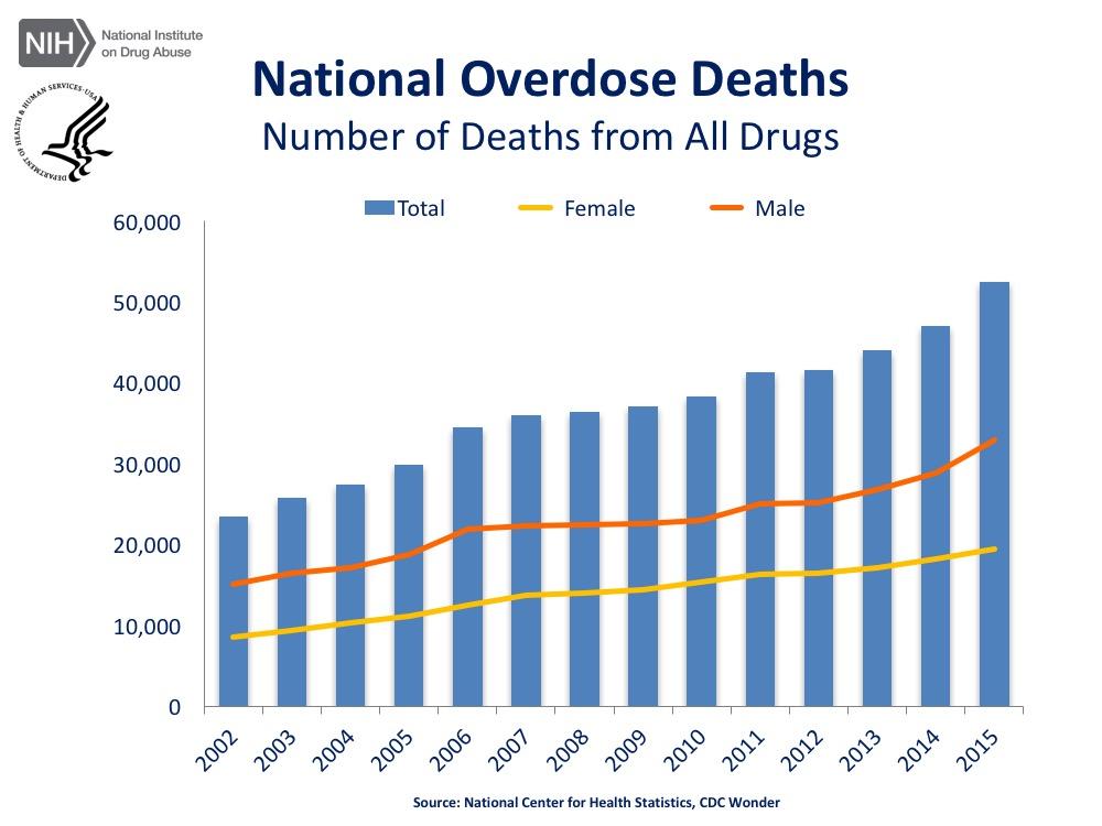 сша Смертельные исходы от передозировок по всем наркотикам: 2015 г. - 52 404, по отношению к 2014 г. + 11,4%. Мужчины - 32 957, + 14,4%, женщины - 19 447, + 6,6%.