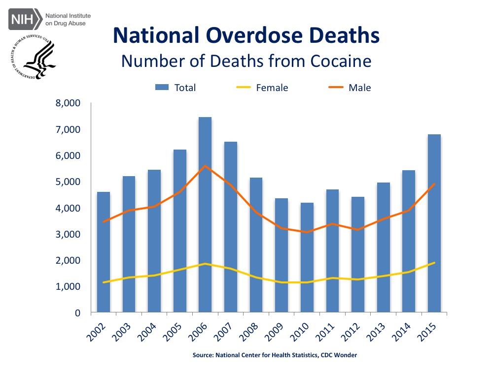 сша Смертельные исходы от передозировок кокаином: 2015 г. - 6784, + 25,3%.