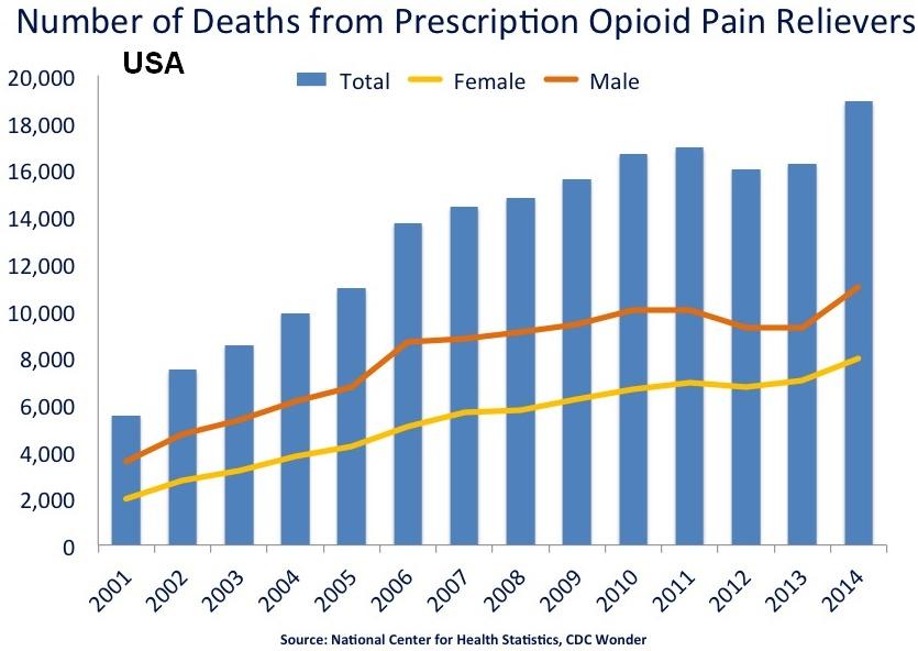 сша Рецептурные опиоидные анальгетики 2015 г. - 22 598, + 19,6%. смертность передозировка