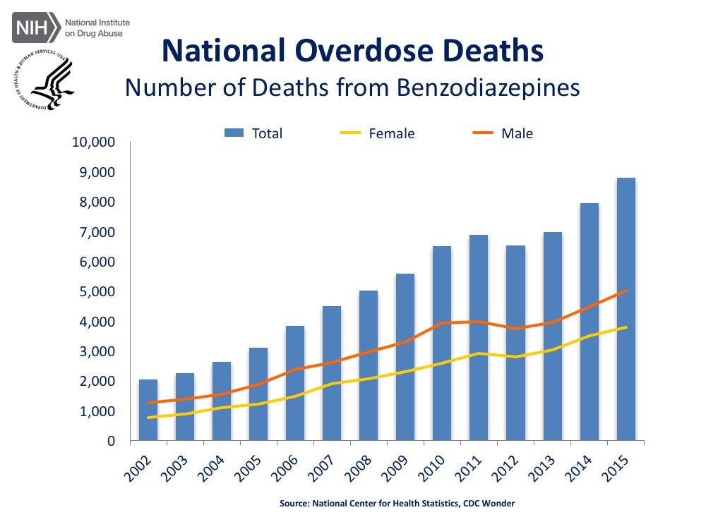 сша Бензодиазепины (рецептурные транквилизаторы, снотворные препараты) 2015 г. - 8791, + 10,7%.
