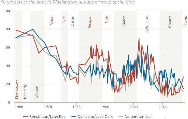 Pew Research Center: Доверие американцев к правительству близко к историческому минимуму