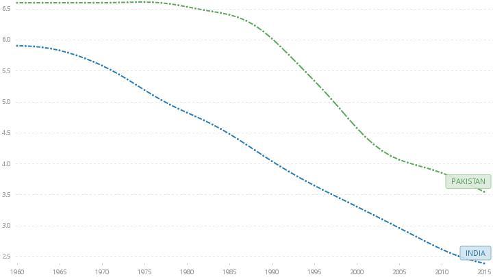 Фертильность в Пакистане и Индии (Всемирный Банк)