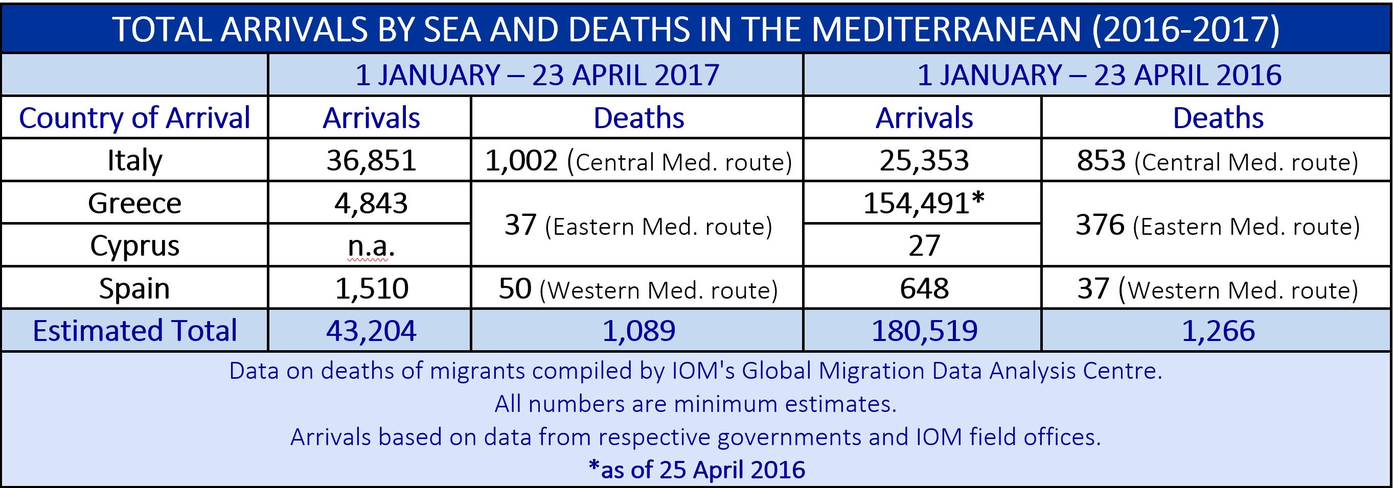 На конец апреля в ЕС по Средиземному морю перебралось 43 тыс. мигрантов
