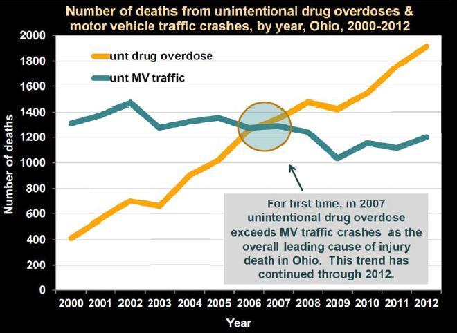 Смертельные передозировки наркотиками (жёлтая кривая) и жертвы ДТП в Огайо