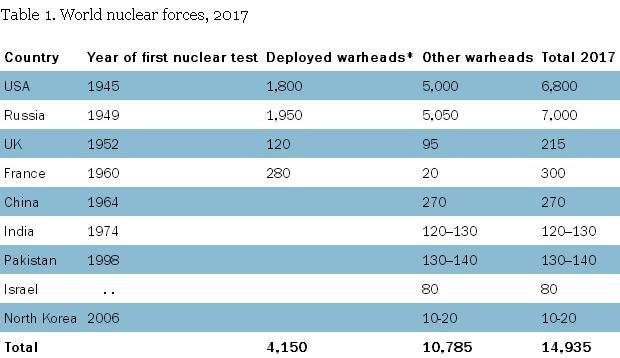 СИИПМ: Модернизация ядерного оружия остаётся в приоритете