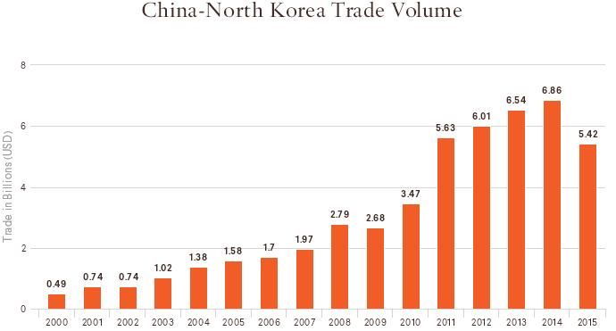 Товарооборот между Китаем и Северной Кореей