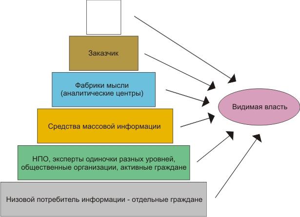 Информационная пирамида США