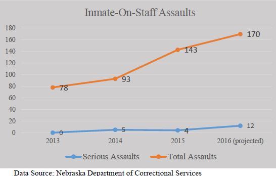 Нападения заключённых на персонал тюрем в Небраске Хватит издеваться над людьми, дайте Небраске больше тюрем!
