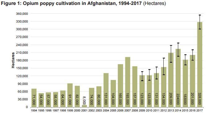 Выращивание опийного мака в Афганистане (га)