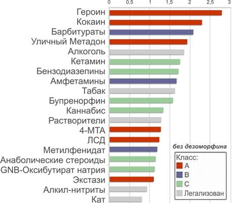 Рейтинг наркотиков по степени вреда наносимого организму человека