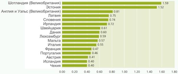 Употребление опиатов в Западной и Центральной Европе в 2009 г. (% взрослого населения 15-64 года)