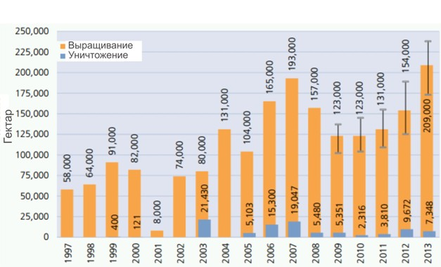 Выращивание и уничтожение плантаций опийного мака в Афганистане 1997-2013 г.
