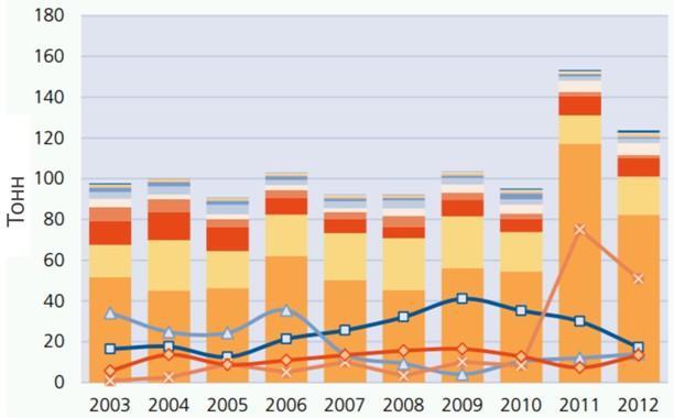 Конфискации героина, морфина по странам и регионам 2003-2012 г.