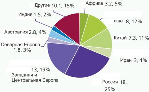 Пирог мирового рынка опиатов в 2009 г. ($ млрд)