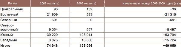 Рис 2. Региональное распределение культивирования опийного мака в Афганистане в 2002-2009 г. (гектар)