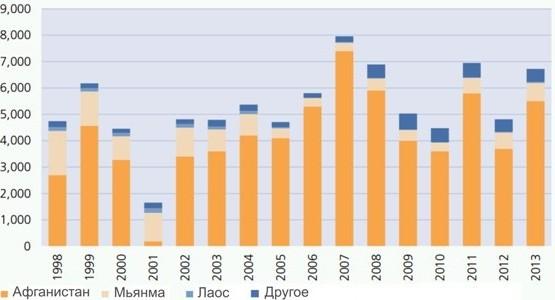 Потенциальный объем мирового производства опиума в 1998-2013 г. (тонн)