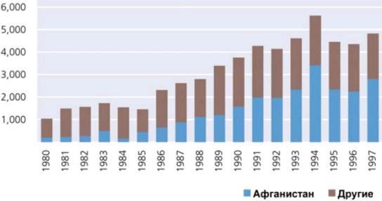 Потенциальный объем мирового производства опиума в 1980-1997 г. (тонн)
