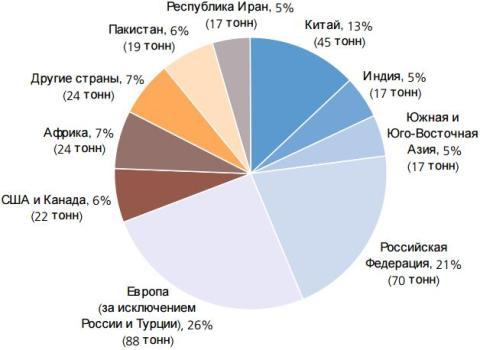 Мировой объем потребления героина за 2008 г.