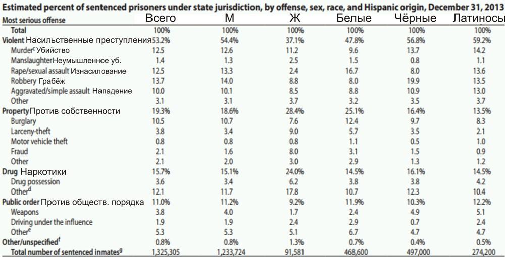 заключённых сша В тюрьмах штатов