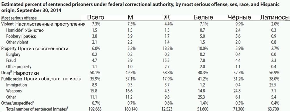 заключенных сша В федеральных тюрьмах