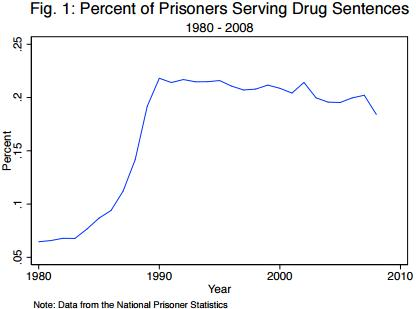 сша Заключенные отбывающие наказание за преступления связанные с наркотиками